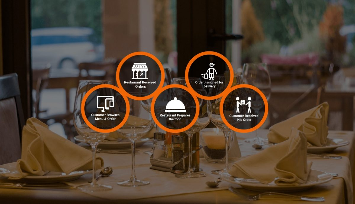 Online food ordering software a must-have system for restaurants